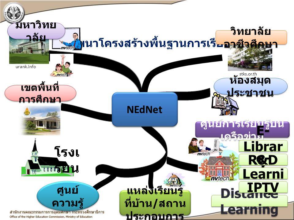 พัฒนาโครงสร้างพื้นฐานการเรียนรู้ urank.info stks.or.th ห้องสมุด ประชาชน เขตพื้นที่ การศึกษา NEdNet โรงเ รียน ศูนย์การเรียนรู้บน เครือข่าย แหล่งเรียนรู
