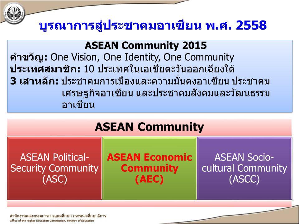 ASEAN Community 2015 คำขวัญ: One Vision, One Identity, One Community ประเทศสมาชิก: 10 ประเทศในเอเชียตะวันออกเฉียงใต้ 3 เสาหลัก: ประชาคมการเมืองและความ