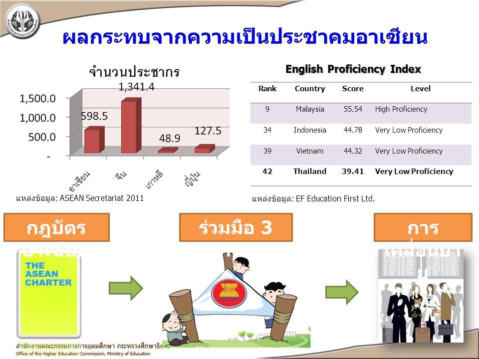 แหล่งข้อมูล: ASEAN Secretariat 2011 RankCountryScoreLevel 9Malaysia55.54High Proficiency 34Indonesia44.78Very Low Proficiency 39Vietnam44.32Very Low P