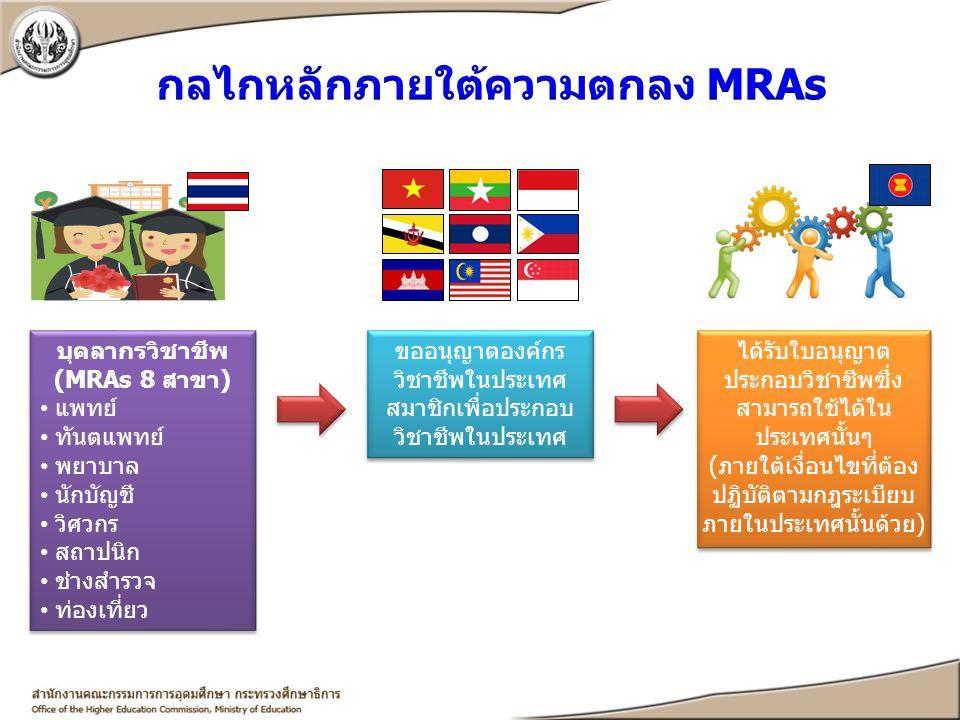 บุคลากรวิชาชีพ (MRAs 8 สาขา) แพทย์ ทันตแพทย์ พยาบาล นักบัญชี วิศวกร สถาปนิก ช่างสำรวจ ท่องเที่ยว ขออนุญาตองค์กร วิชาชีพในประเทศ สมาชิกเพื่อประกอบ วิชา