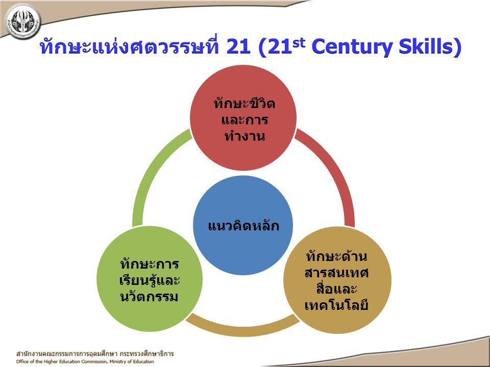 แนวคิดหลัก ทักษะการ เรียนรู้และ นวัตกรรม ทักษะด้าน สารสนเทศ สื่อและ เทคโนโลยี ทักษะชีวิต และการ ทำงาน