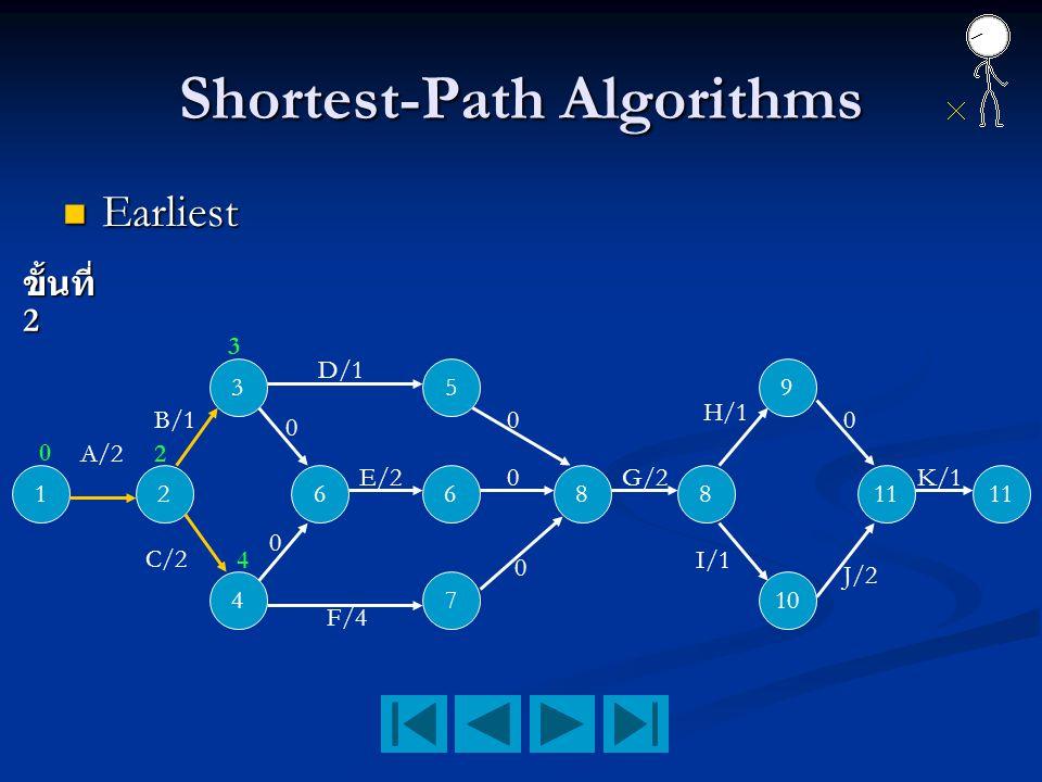 Shortest-Path Algorithms Earliest Earliest ขั้นที่ 2 12 3 4 66 5 7 88 9 10 11 A/2 B/1 C/2 D/1 F/4 E/2 0 K/1 0 0 0 0 0 G/2 H/1 I/1 0 2 4 3 J/2