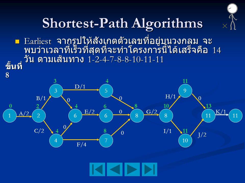 Shortest-Path Algorithms Earliest จากรูปให้สังเกตตัวเลขที่อยู่บนวงกลม จะ พบว่าเวลาที่เร็วที่สุดที่จะทำโครงการนี้ได้เสร็จคือ 14 วัน ตามเส้นทาง 1-2-4-7-