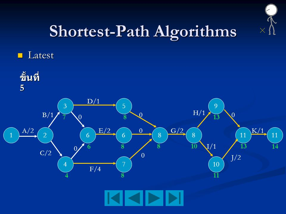 Shortest-Path Algorithms Latest Latest 12 3 4 66 5 7 88 9 10 11 A/2 B/1 C/2 D/1 F/4 E/2 0 K/1 0 0 0 0 0 G/2 H/1 I/1 4 7 6 8 8 8 810 13 11 13 14 J/2 ขั