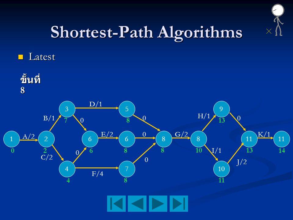 Shortest-Path Algorithms Latest Latest ขั้นที่ 8 12 3 4 66 5 7 88 9 10 11 A/2 B/1 C/2 D/1 F/4 E/20K/1 0 0 0 0 0 G/2 H/1 I/1 2 4 7 6 8 8 8 810 13 11 13