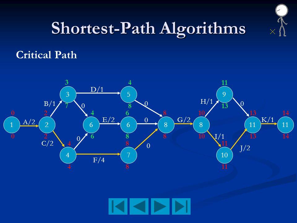 Shortest-Path Algorithms 12 3 4 66 5 7 88 9 10 11 A/2 B/1 C/2 D/1 F/4 E/2 0 K/1 0 0 0 0 0 G/2 H/1 I/1 0 2 4 7 6 8 8 8 810 13 11 13 14 J/2 0 2 4 3 4 4