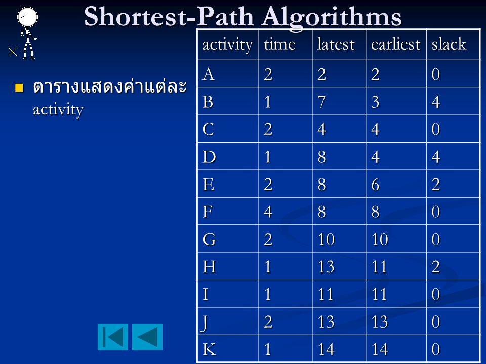 Shortest-Path Algorithms ตารางแสดงค่าแต่ละ activity ตารางแสดงค่าแต่ละ activity activitytimelatestearliestslack A2220 B1734 C2440 D1844 E2862 F4880 G21