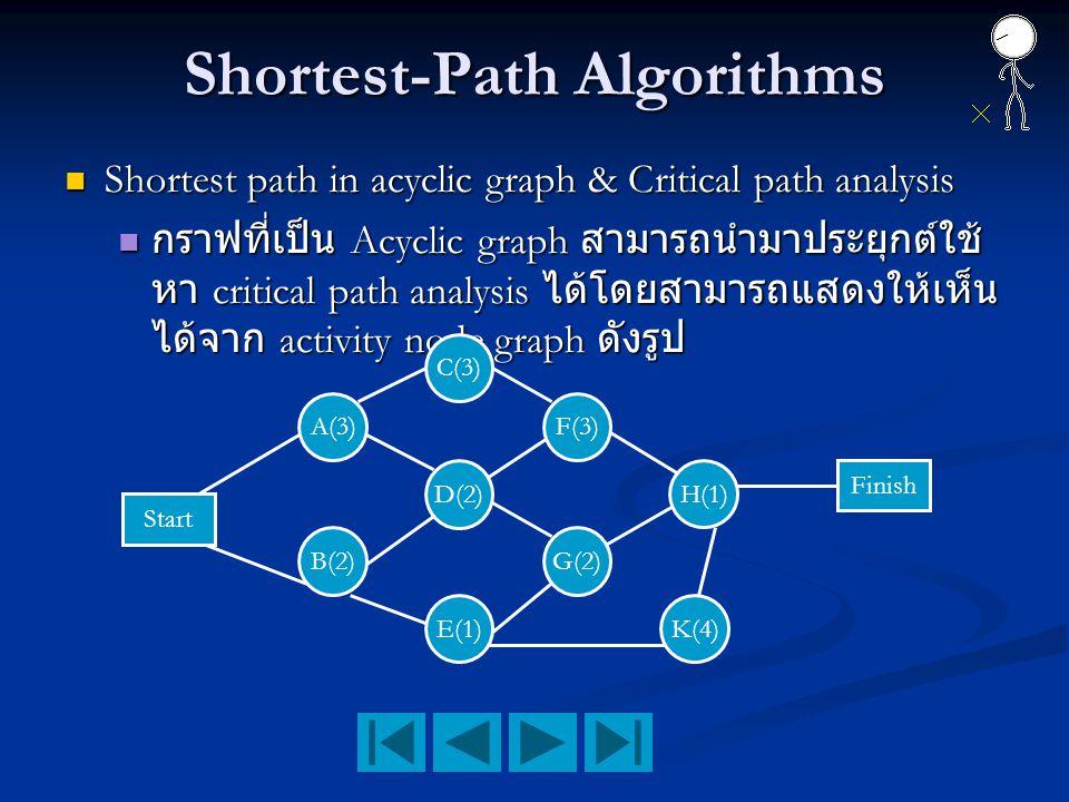 Shortest-Path Algorithms Shortest path in acyclic graph & Critical path analysis Shortest path in acyclic graph & Critical path analysis กราฟที่เป็น A