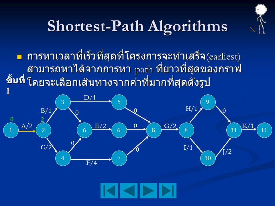 Shortest-Path Algorithms การหาเวลาที่เร็วที่สุดที่โครงการจะทำเสร็จ (earliest) สามารถหาได้จากการหา path ที่ยาวที่สุดของกราฟ โดยจะเลือกเส้นทางจากค่าที่ม