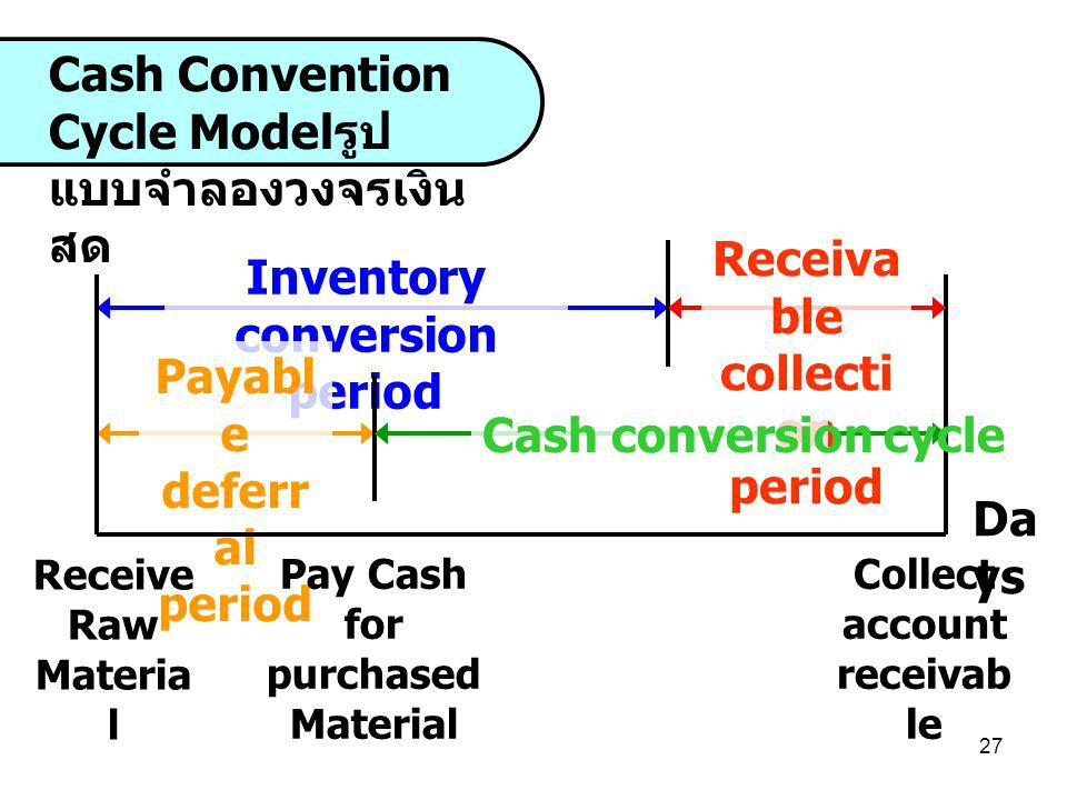 27 Inventory conversion period Payabl e deferr al period Cash Convention Cycle Model รูป แบบจำลองวงจรเงิน สด Receiva ble collecti on period Cash conve