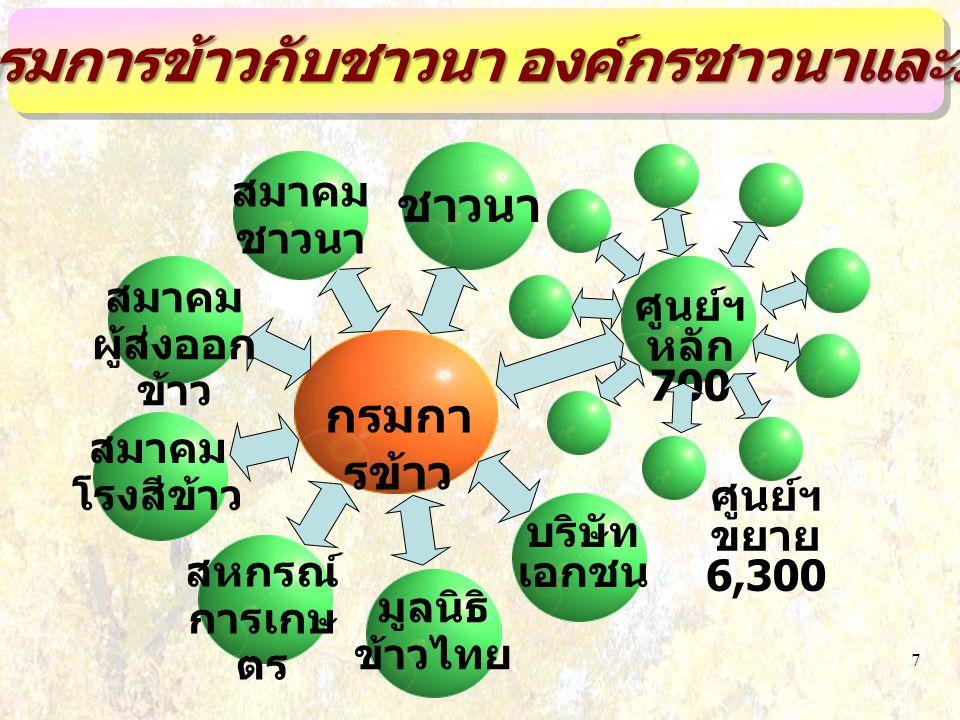 7 ชาวนา ศูนย์ฯ หลัก 700 กรมกา รข้าว มูลนิธิ ข้าวไทย เครือข่ายกรมการข้าวกับชาวนา องค์กรชาวนาและภาคเอกชน สมาคม ผู้ส่งออก ข้าว สมาคม โรงสีข้าว บริษัท เอกชน ศูนย์ฯ ขยาย 6,300 สหกรณ์ การเกษ ตร สมาคม ชาวนา
