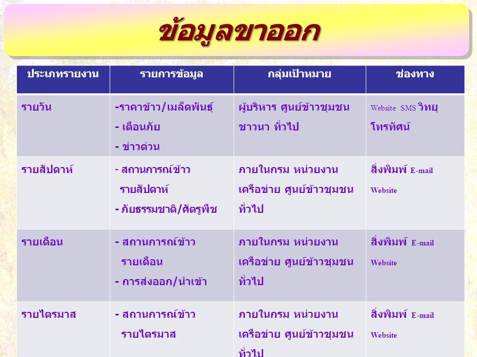 9 ประเภทรายงานรายการข้อมูลกลุ่มเป้าหมายช่องทาง รายวัน - ราคาข้าว / เมล็ดพันธุ์ - เตือนภัย - ข่าวด่วน ผู้บริหาร ศูนย์ข้าวชุมชน ชาวนา ทั่วไป Website SMS วิทยุ โทรทัศน์ รายสัปดาห์ - สถานการณ์ข้าว รายสัปดาห์ - ภัยธรรมชาติ / ศัตรูพืช ภายในกรม หน่วยงาน เครือข่าย ศูนย์ข้าวชุมชน ทั่วไป สิ่งพิมพ์ E-mail Website รายเดือน - สถานการณ์ข้าว รายเดือน - การส่งออก / นำเข้า ภายในกรม หน่วยงาน เครือข่าย ศูนย์ข้าวชุมชน ทั่วไป สิ่งพิมพ์ E-mail Website รายไตรมาส - สถานการณ์ข้าว รายไตรมาส ภายในกรม หน่วยงาน เครือข่าย ศูนย์ข้าวชุมชน ทั่วไป สิ่งพิมพ์ E-mail Website ข้อมูลขาออกข้อมูลขาออก