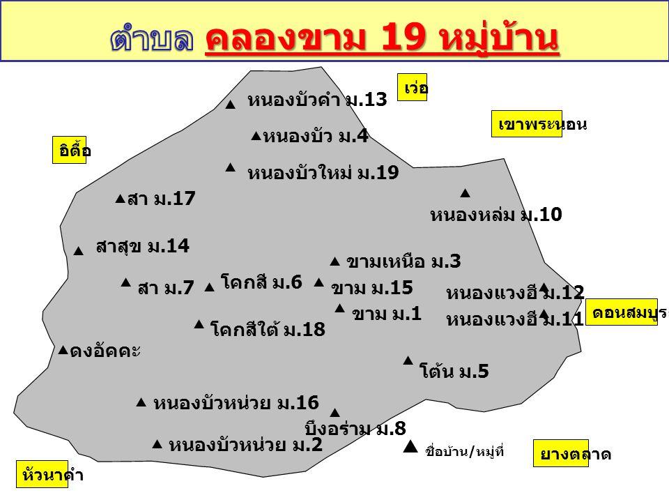 หัวนาคำ อิตื้อ ดอนสมบูรณ์ เว่อ เขาพระนอน ยางตลาด หนองแวงฮี ม.11 หนองบัว ม.4 หนองบัวหน่วย ม.2 ดงอัคคะ สา ม.7 สา ม.17 โคกสีใต้ ม.18 ชื่อบ้าน/หมู่ที่ โคกสี ม.6 สาสุข ม.14 หนองบัวคำ ม.13 หนองบัวใหม่ ม.19 หนองบัวหน่วย ม.16 บึงอร่าม ม.8 หนองแวงฮี ม.12 หนองหล่ม ม.10 ขามเหนือ ม.3 ขาม ม.15 ขาม ม.1 โต้น ม.5