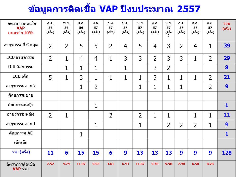 อัตราการติดเชื้อ VAP เกณฑ์ <10% ต.ค.56 (ครั้ง) พ.ย.