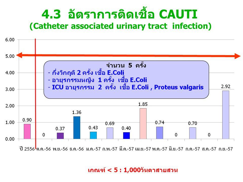 เกณฑ์ < 5 : 1,000วันคาสายสวน 4.3 อัตราการติดเชื้อ CAUTI (Catheter associated urinary tract infection)