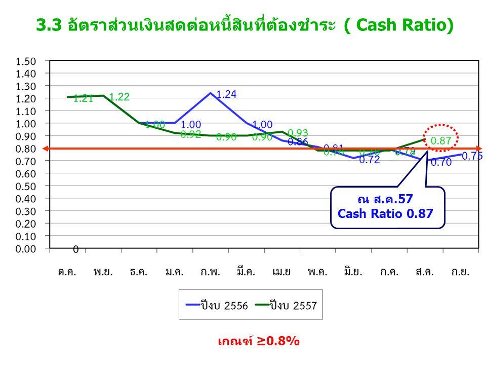 3.3 อัตราส่วนเงินสดต่อหนี้สินที่ต้องชำระ ( Cash Ratio) เกณฑ์ ≥0.8% ณ ส.ค.57 Cash Ratio 0.87