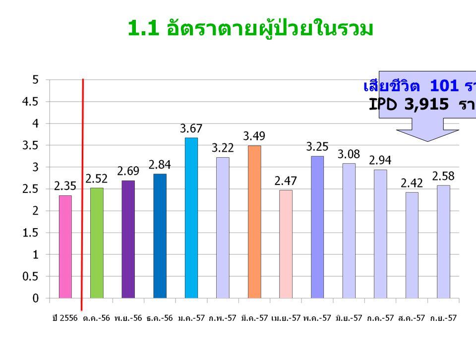 1.1 อัตราตายผู้ป่วยในรวม เสียชีวิต 101 ราย IPD 3,915 ราย