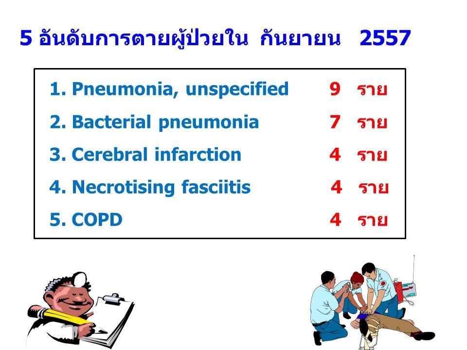 5 อันดับการตายผู้ป่วยใน กันยายน 2557 1.Pneumonia, unspecified 9 ราย 2.