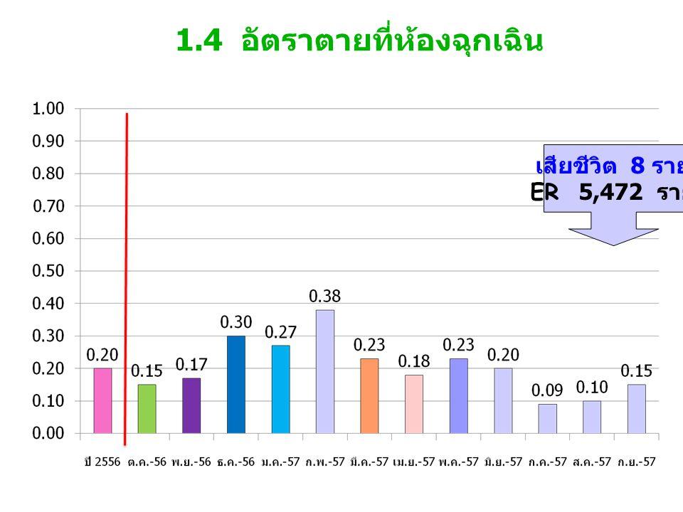 1.4 อัตราตายที่ห้องฉุกเฉิน เสียชีวิต 8 ราย ER 5,472 ราย