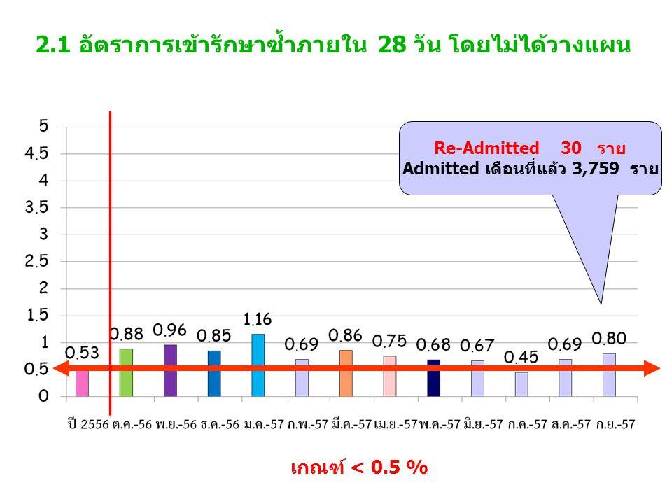 2.1 อัตราการเข้ารักษาซ้ำภายใน 28 วัน โดยไม่ได้วางแผน เกณฑ์ < 0.5 % Re-Admitted 30 ราย Admitted เดือนที่แล้ว 3,759 ราย