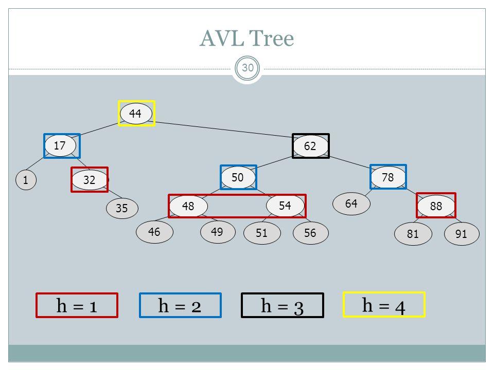AVL Tree 30 44 17 62 1 5078 32 48 4649 54 5156 64 88 8191 35 h = 1h = 2h = 3 h = 4