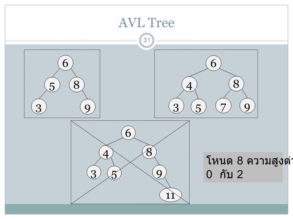 AVL Tree 31 6 58 3 9 6 4 8 3 9 5 7 6 4 8 3 9 5 11 โหนด 8 ความสูงต่างกัน 0 กับ 2