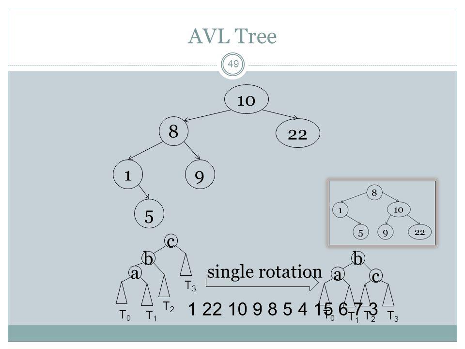 AVL Tree 49 8 1 22 10 9 8 5 4 15 6 7 3 10 22 91 5 a b c T0T0 T1T1 T2T2 T3T3 a b c T0T0 T1T1 T2T2 T3T3 single rotation