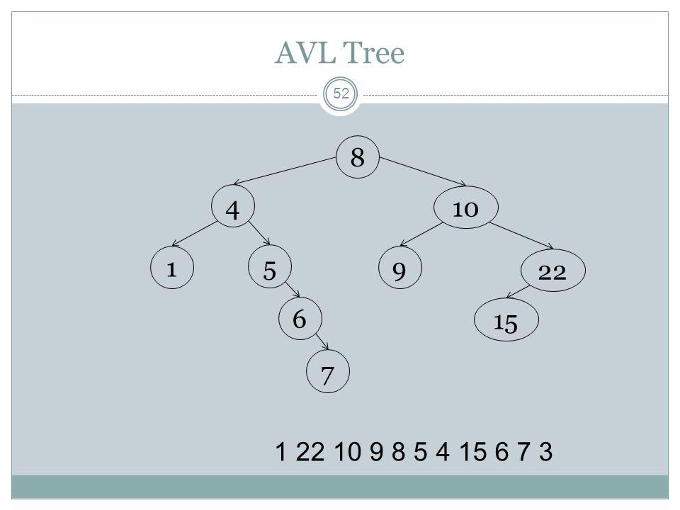 AVL Tree 52 1 22 10 9 8 5 4 15 6 7 3 8 10 22 4 5 91 15 6 7