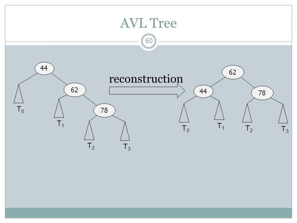 AVL Tree 60 44 62 78 T0T0 T1T1 T2T2 T3T3 44 62 78 T0T0 T1T1 T2T2 T3T3 reconstruction