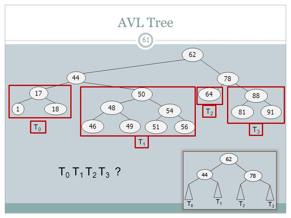 AVL Tree 61 44 17 62 1 50 78 18 48 4649 54 5156 64 88 8191 T0T0 T1T1 T2T2 T3T3 T 0 T 1 T 2 T 3 ?