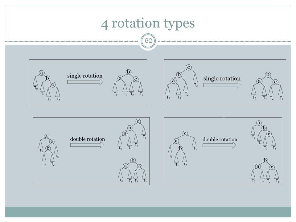 4 rotation types 62
