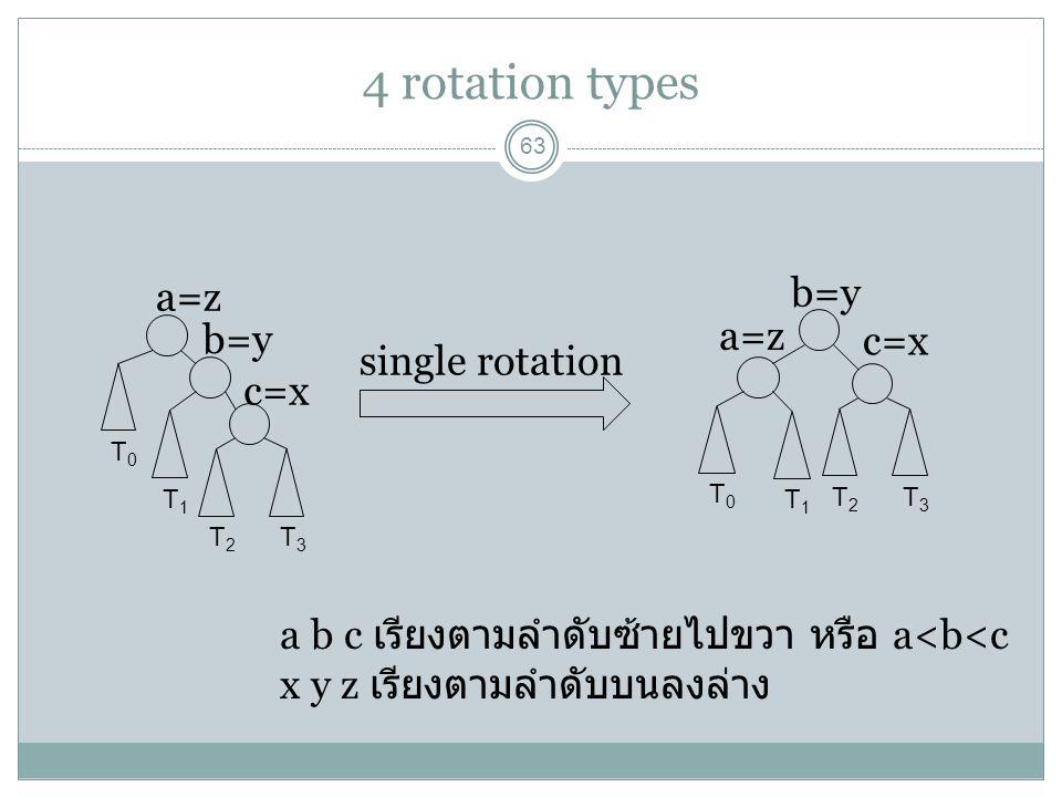 4 rotation types 63 T0T0 T1T1 T2T2 T3T3 T0T0 T1T1 T2T2 T3T3 single rotation a=z b=y c=x a=z b=y c=x a b c เรียงตามลำดับซ้ายไปขวา หรือ a<b<c x y z เรีย