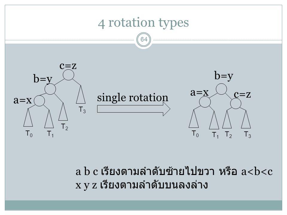 4 rotation types 64 T0T0 T1T1 T2T2 T3T3 T0T0 T1T1 T2T2 T3T3 single rotation a=x b=y c=z b=y a=x a b c เรียงตามลำดับซ้ายไปขวา หรือ a<b<c x y z เรียงตาม