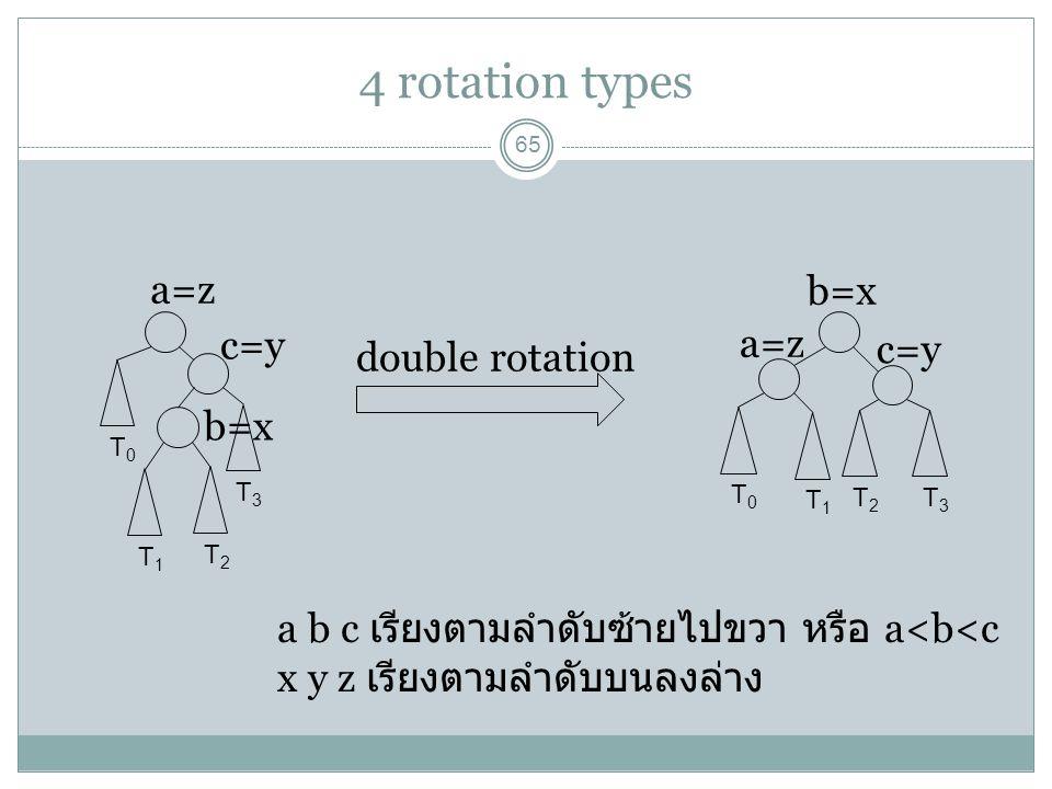 4 rotation types 65 T0T0 T1T1 T2T2 T3T3 double rotation T0T0 T3T3 T1T1 T2T2 a=z c=y b=x a=z c=y b=x a b c เรียงตามลำดับซ้ายไปขวา หรือ a<b<c x y z เรีย