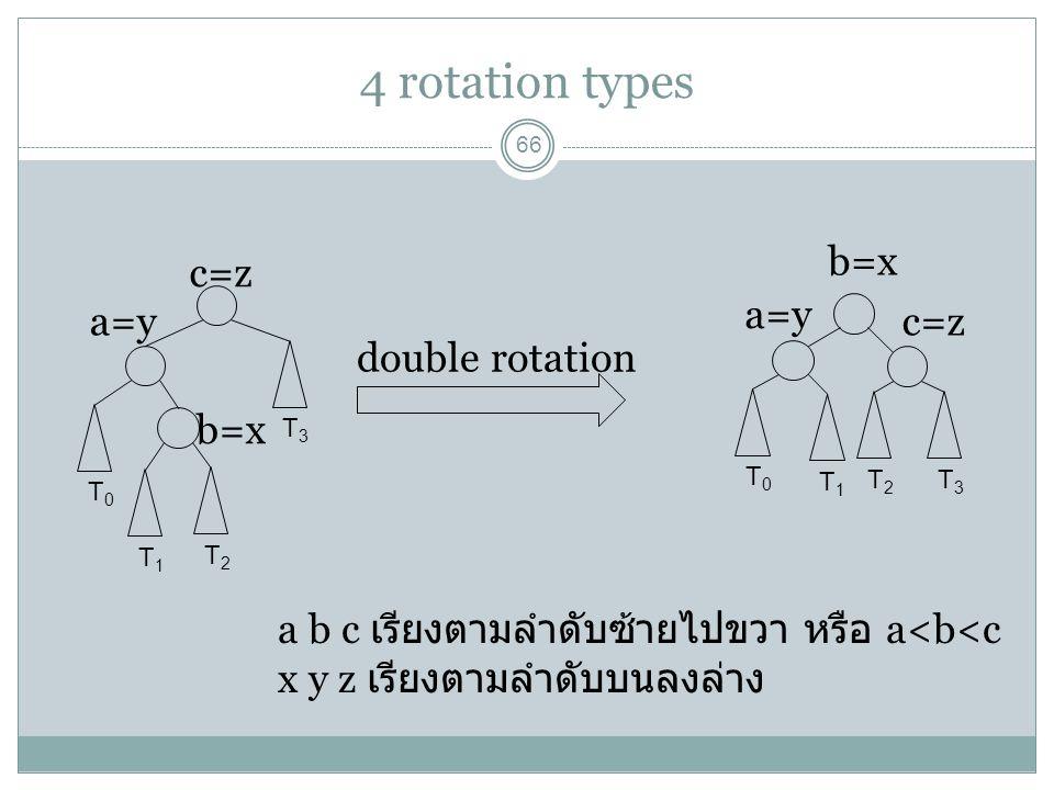 4 rotation types 66 T0T0 T1T1 T2T2 T3T3 double rotation T0T0 T3T3 T1T1 T2T2 a=y c=z b=x a=y c=z a b c เรียงตามลำดับซ้ายไปขวา หรือ a<b<c x y z เรียงตาม