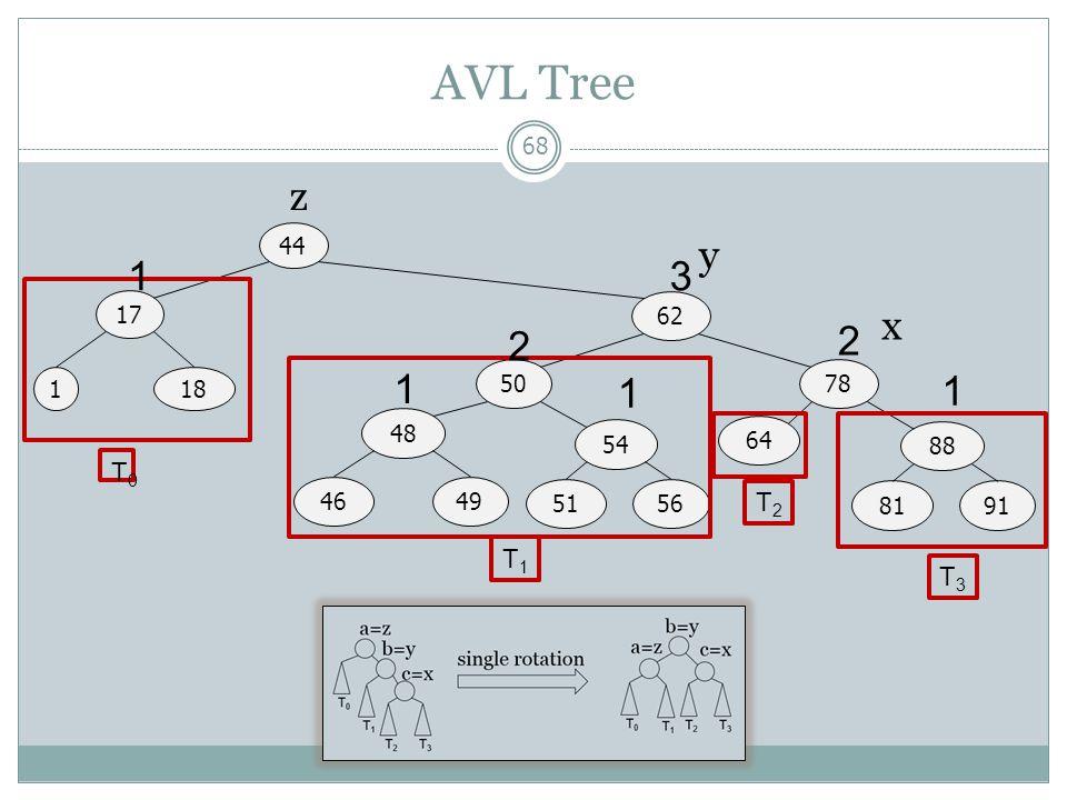 AVL Tree 68 44 17 62 1 5078 18 48 4649 54 5156 64 88 8191 T0T0 T1T1 T2T2 T3T3 13 1 1 1 2 2 z y x