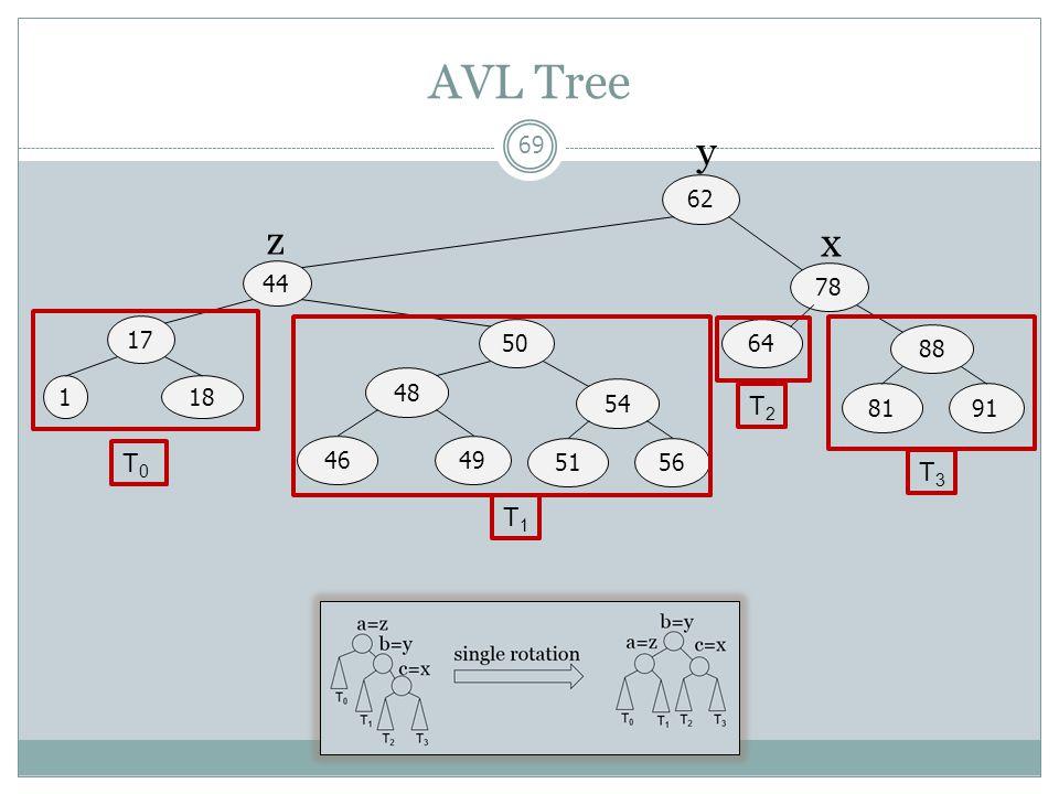 AVL Tree 69 44 17 62 1 50 78 18 48 4649 54 5156 64 88 8191 T0T0 T1T1 T2T2 T3T3 z y x