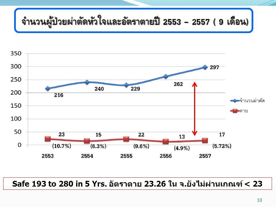 Safe 193 to 280 in 5 Yrs. อัตราตาย 23.26 ใน จ.ยังไม่ผ่านเกณฑ์ < 23 10