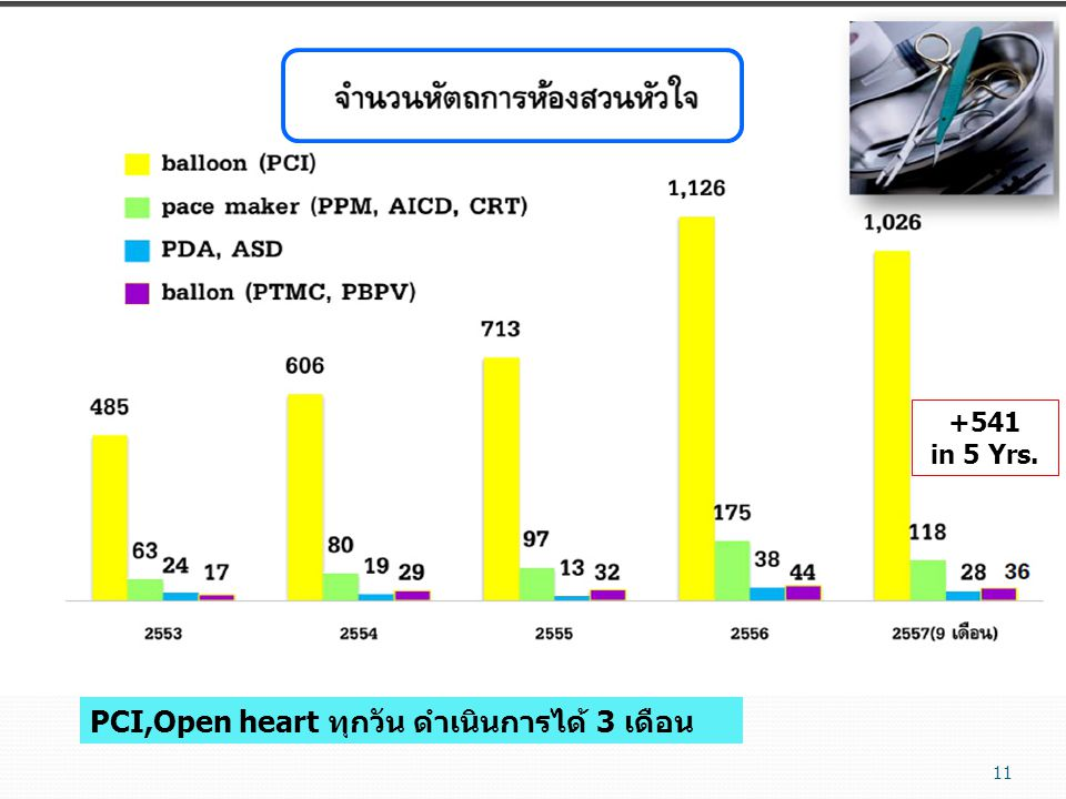 +541 in 5 Yrs. PCI,Open heart ทุกวัน ดำเนินการได้ 3 เดือน 11