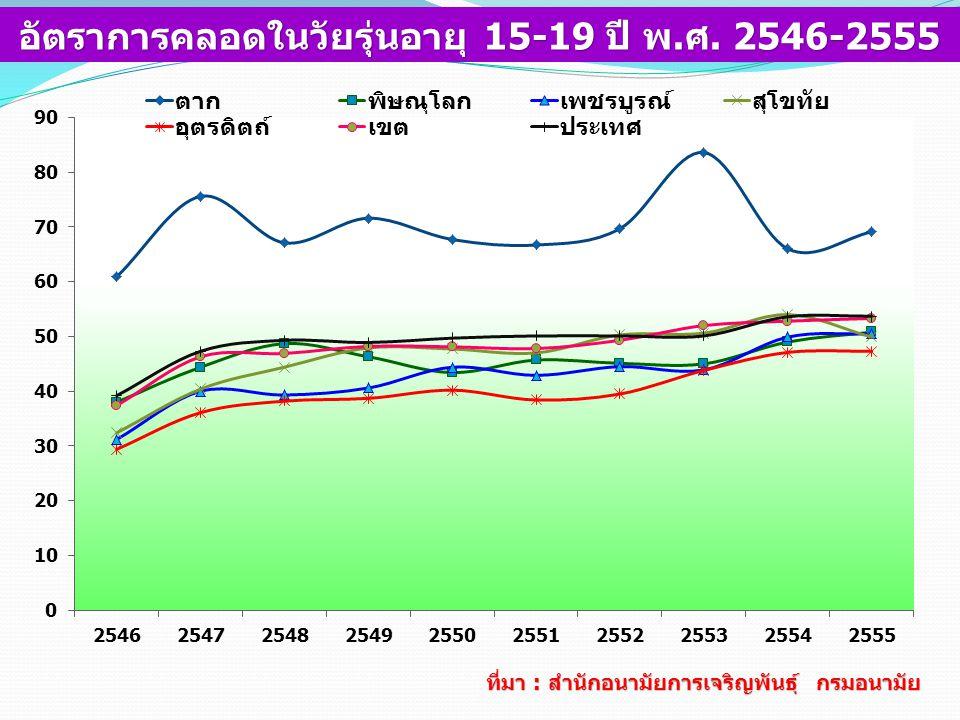 อัตราการคลอดในวัยรุ่นอายุ 15-19 ปี พ.ศ. 2546-2555 ที่มา : สำนักอนามัยการเจริญพันธุ์ กรมอนามัย