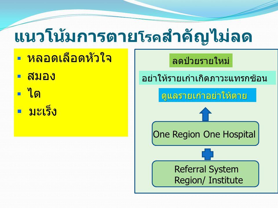 แนวโน้มการตาย โรค สำคัญไม่ลด  หลอดเลือดหัวใจ  สมอง  ไต  มะเร็ง ลดป่วยรายใหม่ อย่าให้รายเก่าเกิดภาวะแทรกซ้อน ดูแลรายเก่าอย่าให้ตาย One Region One Hospital Referral System Region/ Institute