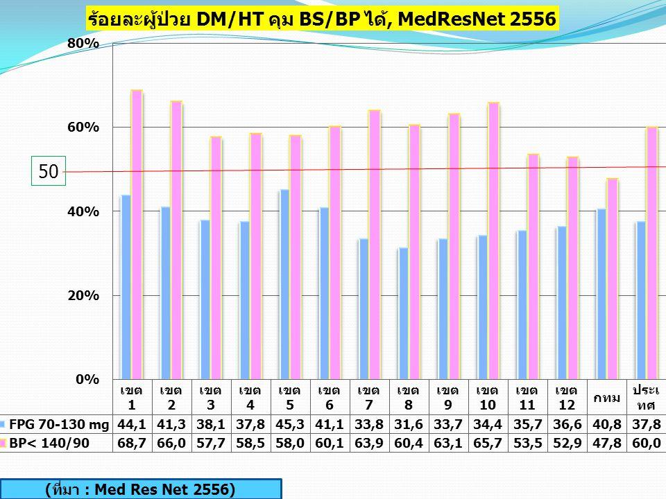 ร้อยละผู้ป่วย DM ที่สามารถคุมน้ำตาลได้ (เกณฑ์ HbA1C <7%) (ที่มา : Med Res Net 2556)