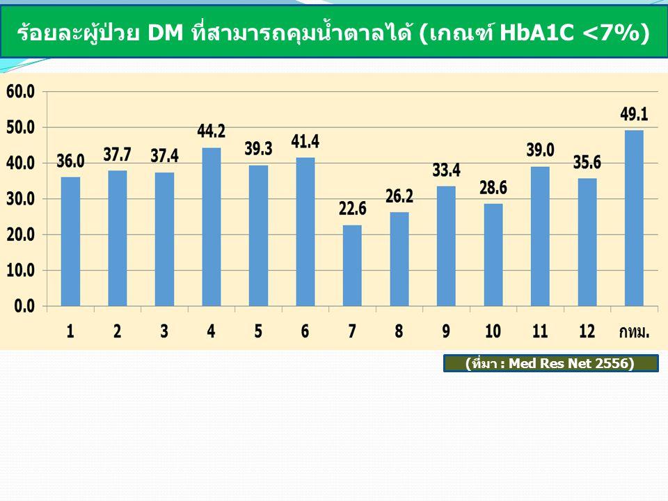 23 อัตราตายอย่างหยาบรวมทุกกลุ่มอายุด้วยโรคหลอดเลือดหัวใจเมื่อเทียบกับค่าของประเทศ (ไม่เกิน 23 ต่อแสน) พบว่าในปี 56 เขต 7,8,9,10 หรือพื้นที่ภาคอิสานจะมีอัตราตายต่ำ กว่าเป้าหมายระดับประเทศ ส่วนเขต 3,4,5,6,11 และกรุงเทพซึ่งเป็นพื้นที่ตอนกลางและ ชายฝั่งอันดามันจะมีอัตราตายสูงกว่าเป้าหมายระดับประเทศ เป้าหมายระดับประเทศไม่เกิน 23 ต่อแสน