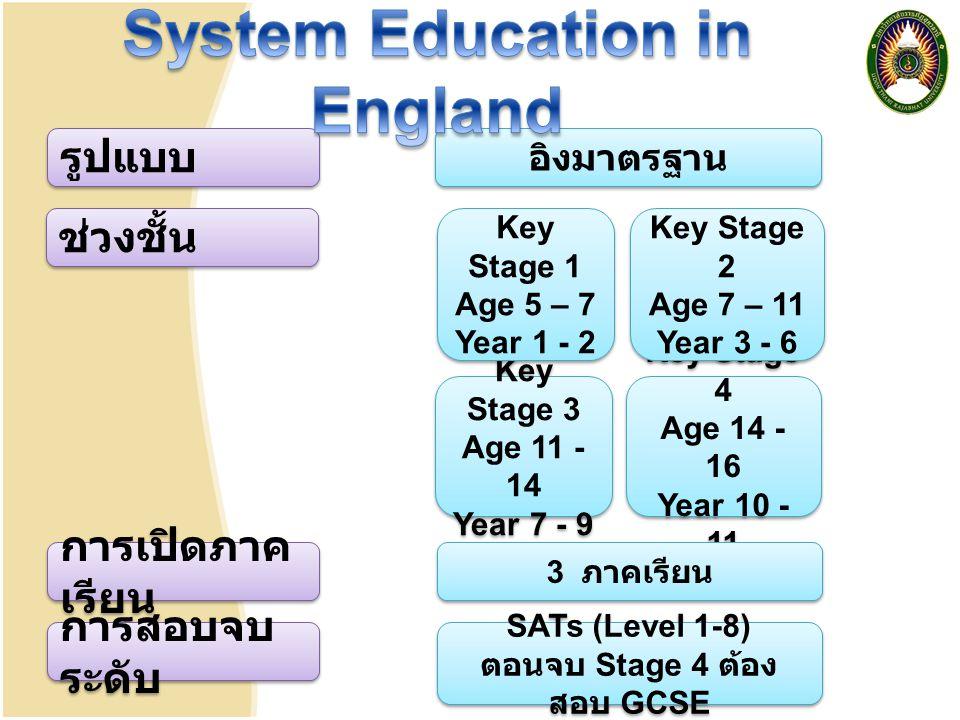 รูปแบบ อิงมาตรฐาน ช่วงชั้น Key Stage 3 Age 11 - 14 Year 7 - 9 Key Stage 3 Age 11 - 14 Year 7 - 9 Key Stage 4 Age 14 - 16 Year 10 - 11 Key Stage 4 Age 14 - 16 Year 10 - 11 การสอบจบ ระดับ SATs (Level 1-8) ตอนจบ Stage 4 ต้อง สอบ GCSE SATs (Level 1-8) ตอนจบ Stage 4 ต้อง สอบ GCSE การเปิดภาค เรียน 3 ภาคเรียน Key Stage 1 Age 5 – 7 Year 1 - 2 Key Stage 1 Age 5 – 7 Year 1 - 2 Key Stage 2 Age 7 – 11 Year 3 - 6 Key Stage 2 Age 7 – 11 Year 3 - 6