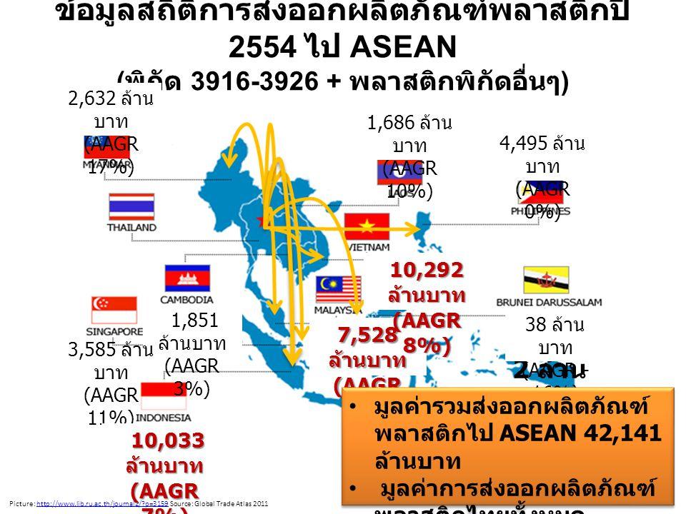 ข้อมูลสถิติการส่งออกผลิตภัณฑ์พลาสติกปี 2554 ไป ASEAN ( พิกัด 3916-3926 + พลาสติกพิกัดอื่นๆ ) 11 Picture: http://www.lib.ru.ac.th/journal2/ p=3159 Source: Global Trade Atlas 2011http://www.lib.ru.ac.th/journal2/ p=3159 1,851 ล้านบาท (AAGR 3%) 3,585 ล้าน บาท (AAGR 11%) 10,033 ล้านบาท 10,033 ล้านบาท (AAGR 7%) 7,528 ล้านบาท (AAGR 3%) 10,292 ล้านบาท (AAGR 8%) 10,29 2 ล้าน 38 ล้าน บาท (AAGR - 16%) 4,495 ล้าน บาท (AAGR 0%) 1,686 ล้าน บาท (AAGR 10%) 2,632 ล้าน บาท (AAGR 17%) มูลค่ารวมส่งออกผลิตภัณฑ์ พลาสติกไป ASEAN 42,141 ล้านบาท มูลค่าการส่งออกผลิตภัณฑ์ พลาสติกไทยทั้งหมด 182,000 ล้านบาท มูลค่ารวมส่งออกผลิตภัณฑ์ พลาสติกไป ASEAN 42,141 ล้านบาท มูลค่าการส่งออกผลิตภัณฑ์ พลาสติกไทยทั้งหมด 182,000 ล้านบาท