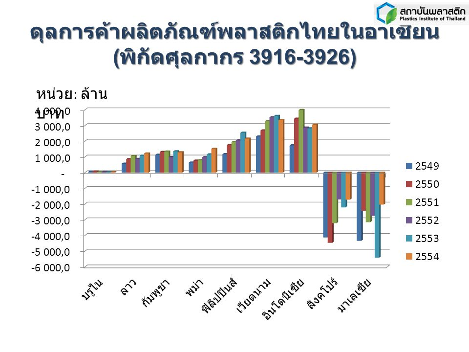ดุลการค้าผลิตภัณฑ์พลาสติกไทยในอาเซียน ( พิกัดศุลกากร 3916-3926) หน่วย : ล้าน บาท