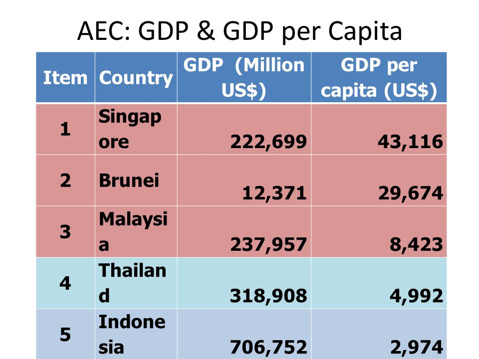 AEC: GDP & GDP per Capita ItemCountry GDP (Million US$) GDP per capita (US$) 1 Singap ore 222,699 43,116 2Brunei 12,371 29,674 3 Malaysi a 237,957 8,423 4 Thailan d 318,908 4,992 5 Indone sia 706,752 2,974 6 Philippi nes 199,591 2,123 7 Vietna m 103,574 1,173 8 Cambo dia 11,629 813 9Lao 6,461 813 10 Myanm ar 45,428 742