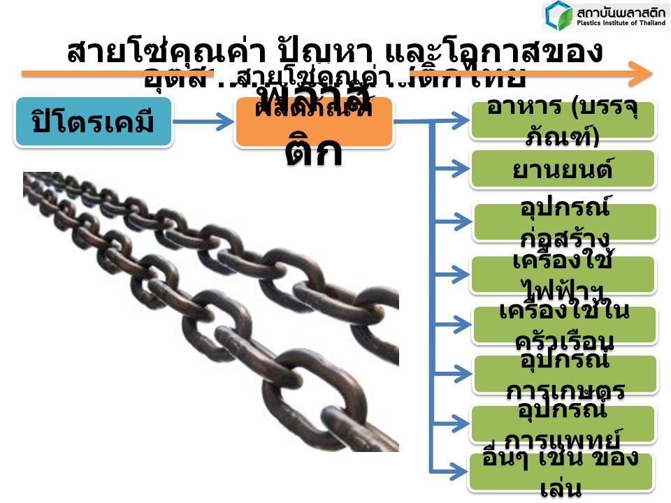 อาหาร ( บรรจุ ภัณฑ์ ) ยานยนต์ อุปกรณ์ ก่อสร้าง เครื่องใช้ ไฟฟ้าฯ เครื่องใช้ใน ครัวเรือน อุปกรณ์ การเกษตร อุปกรณ์ การแพทย์ สายโซ่คุณค่า ปัญหา และโอกาสของ อุตสาหกรรมพลาสติกไทย พลาส ติก ปิโตรเคมี อื่นๆ เช่น ของ เล่น สายโซ่คุณค่า ผลิตภัณฑ์