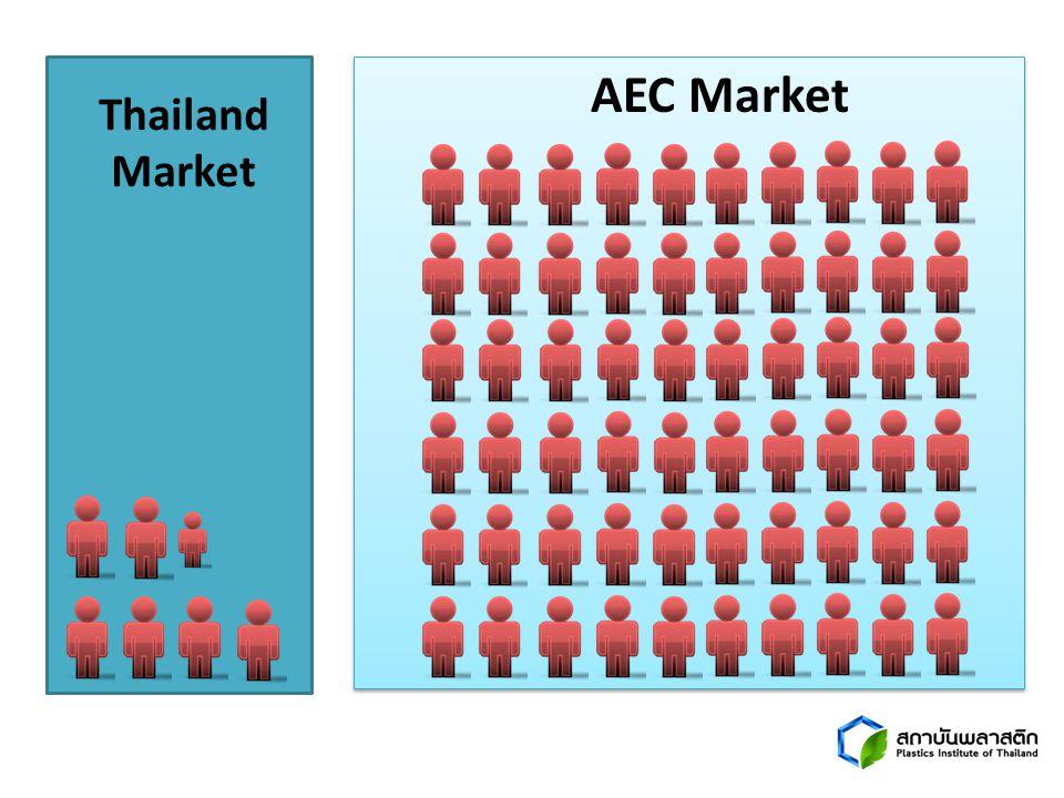 AEC Market Thailand Market