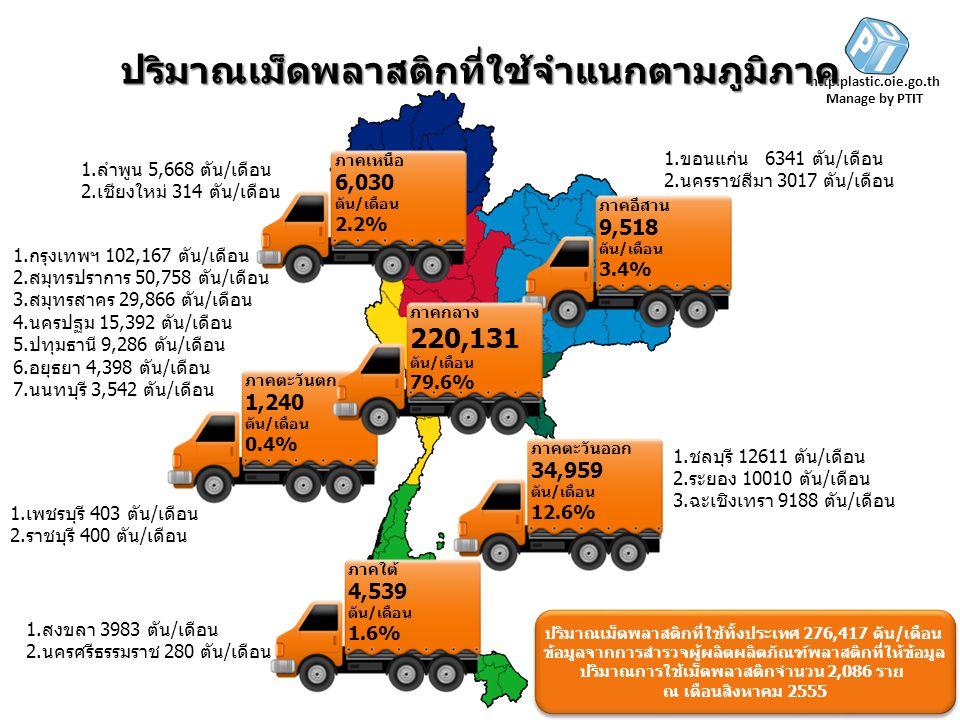 http:plastic.oie.go.th Manage by PTIT ภาคเหนือ 6,030 ตัน/เดือน 2.2% ภาคอีสาน 9,518 ตัน/เดือน 3.4% ภาคตะวันตก 1,240 ตัน/เดือน 0.4% ภาคตะวันออก 34,959 ต